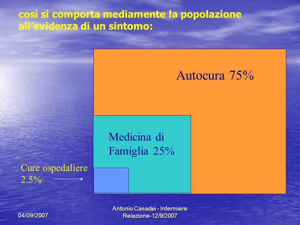 04/09/2007 Antonio Casadei - Infermiere Relazione-12/9/2007 Autocura 75% Medicina di Famiglia 25% Cure ospedaliere 2.5% così si comporta mediamente la