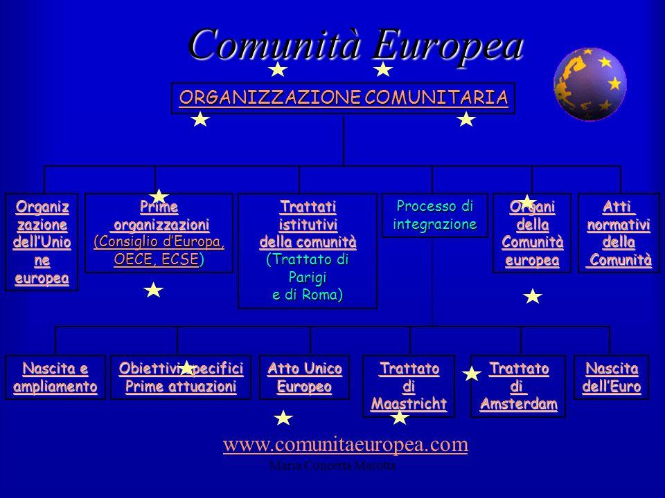 Maria Concetta Marotta ORGANIZZAZIONE COMUNITARIA Organiz zazione dellUnio ne europea Organiz zazione dellUnio ne europea Prime organizzazioni organiz