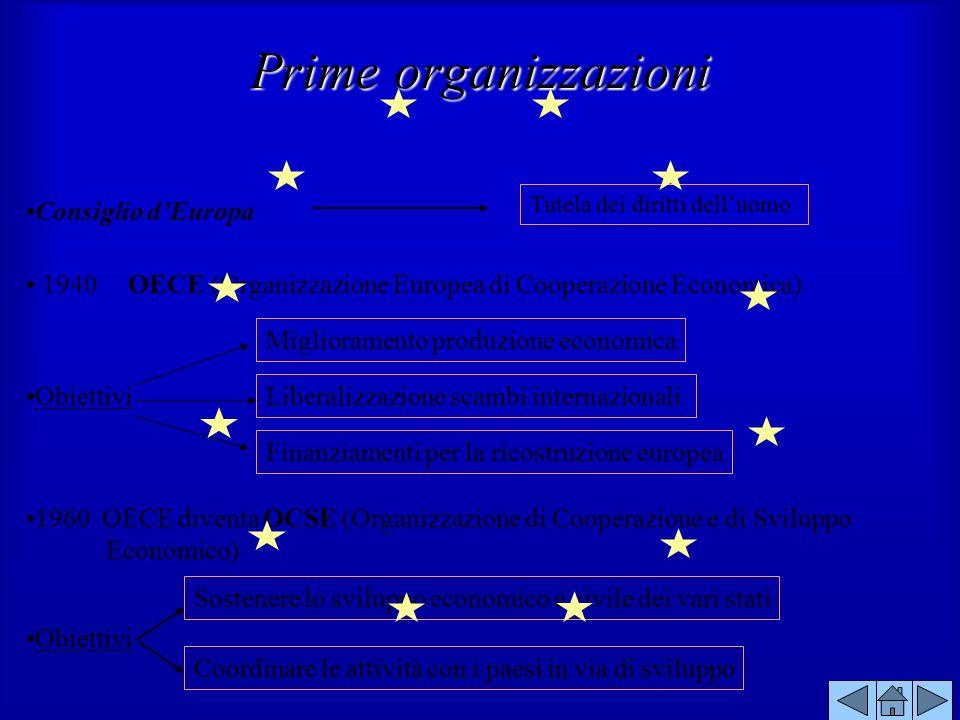 Consiglio dEuropa 1940 OECE (Organizzazione Europea di Cooperazione Economica) Obiettivi Miglioramento produzione economica Liberalizzazione scambi in