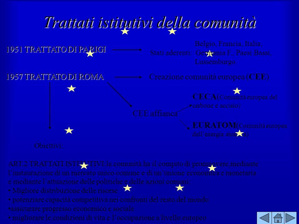 1957 TRATTATO DI ROMA Creazione comunità europea (CEE) CEE affianca CECA( Comunità europea del carbone e acciaio) EURATOM( Comunità europea dellenergi