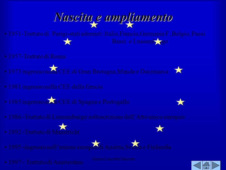 Abolizione delle dogane Tariffa doganale esterna unica Politica commerciale comune coi Paesi terzi (accordi internazionali) Politica comune per lagricoltura e trasporti Libera circolazione di persone,servizi e capitali Avvicinamento delle legislazioni Tutela della concorrenza Politica monetaria 26 Marzo 1995 libera circolazione delle persone in solo 7 Paesi (Germania,Portogallo,Belgio,Olanda,Lussemburgo),che nel 85 avevano firmato una convenzione internazionale( Accordi di Schegen ) Completa liberalizzazione del mercato dei prodotti Graduale avvicinamento delle legislazioni (in Italia passaggio dallIGE all I.V.A.