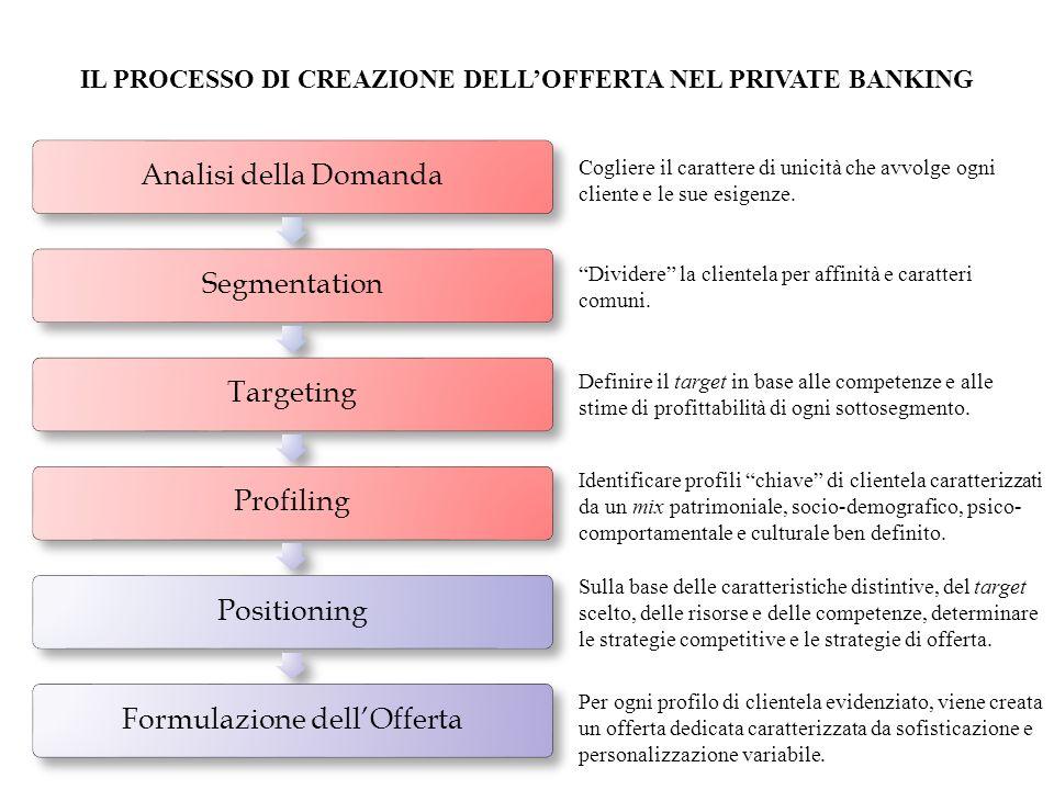 Analisi della DomandaSegmentationTargetingProfilingPositioningFormulazione dellOfferta IL PROCESSO DI CREAZIONE DELLOFFERTA NEL PRIVATE BANKING Coglie