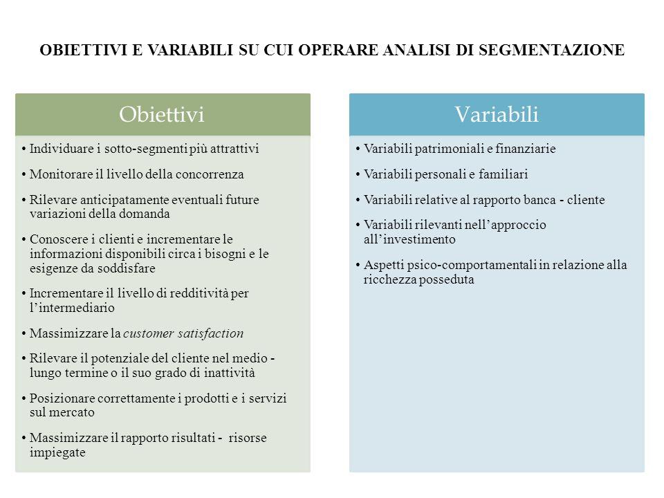 OBIETTIVI E VARIABILI SU CUI OPERARE ANALISI DI SEGMENTAZIONE Obiettivi Individuare i sotto-segmenti più attrattivi Monitorare il livello della concor