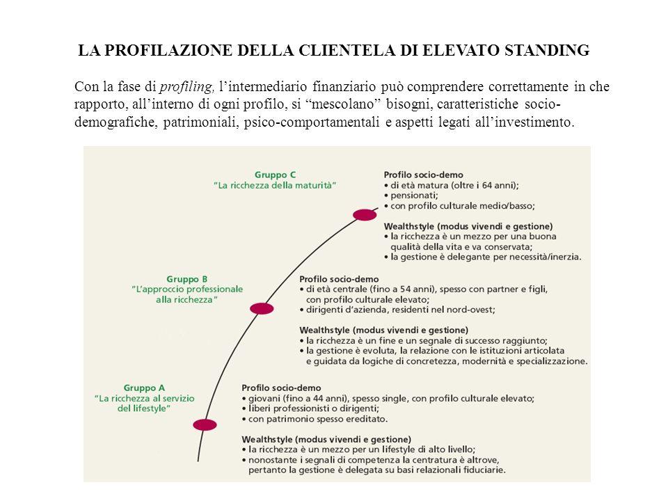LA PROFILAZIONE DELLA CLIENTELA DI ELEVATO STANDING Con la fase di profiling, lintermediario finanziario può comprendere correttamente in che rapporto
