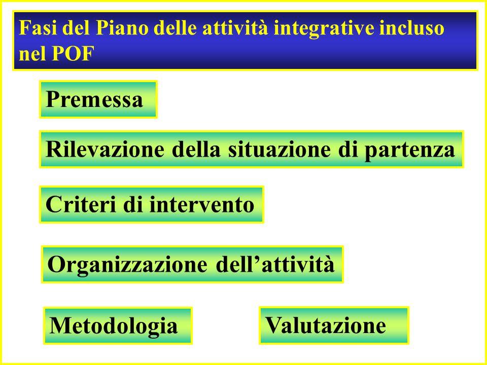 Modello di riferimento Piano delle attività integrative per il trattamento degli alunni H Obiettivi: Garantire lintervento tempestivo dei servizi tera