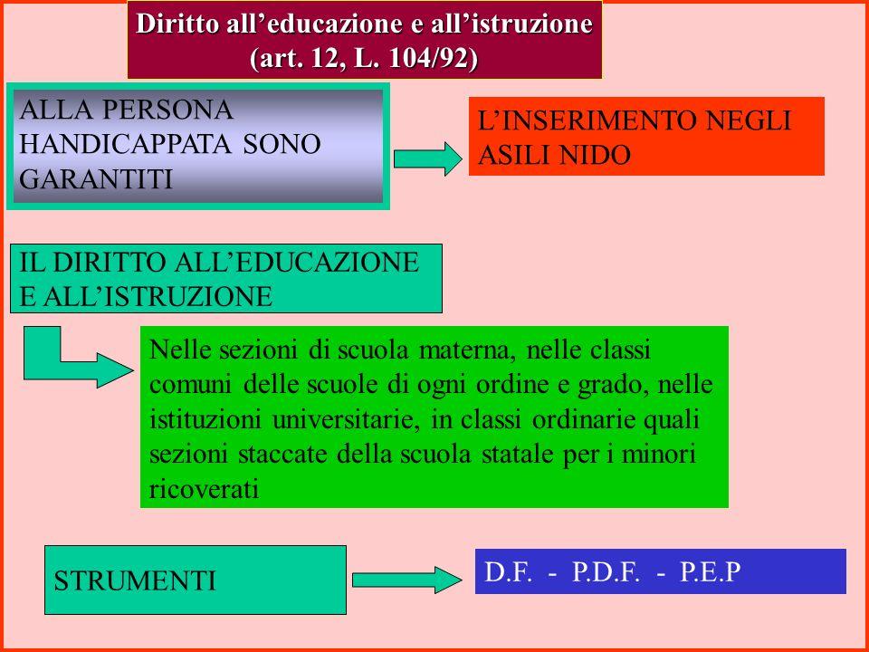 LINSERIMENTO E LINTEGRAZIOE SOCIALE SI RELAIZZANO MEDIANTE Inserimento e integrazione sociale (art. 8, L. 104/92) INTERVENTI Socio-psico-pedagogici As