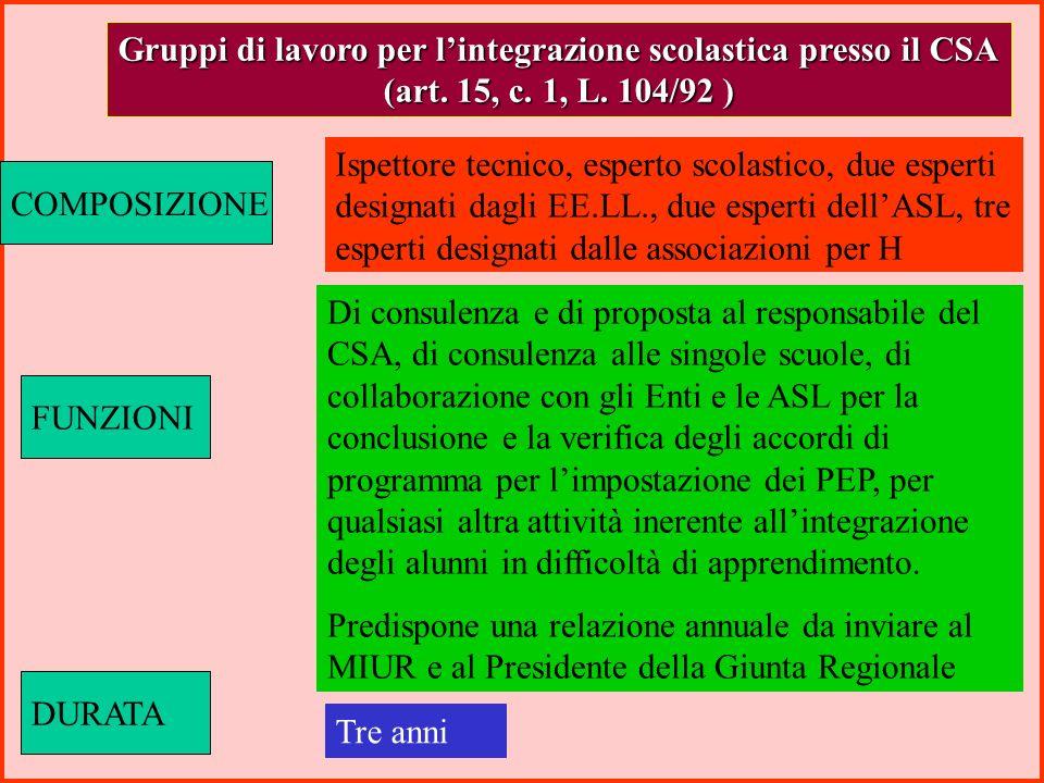 Modalità di attuazione dellintegrazione (Art.14, L.n104/92) (Art.