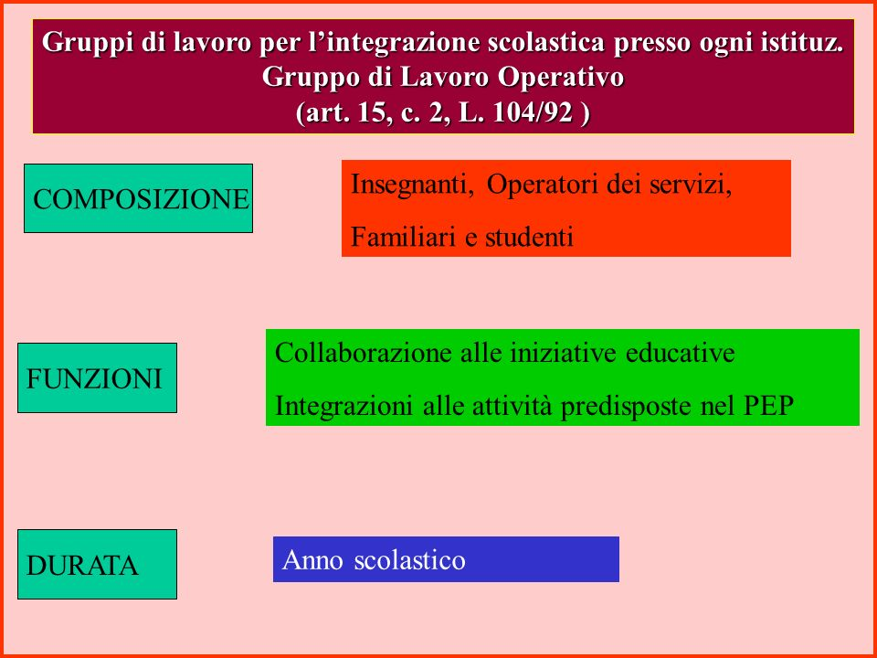 Gruppi di lavoro per lintegrazione scolastica presso il CSA (art. 15, c. 1, L. 104/92 ) COMPOSIZIONE Ispettore tecnico, esperto scolastico, due espert