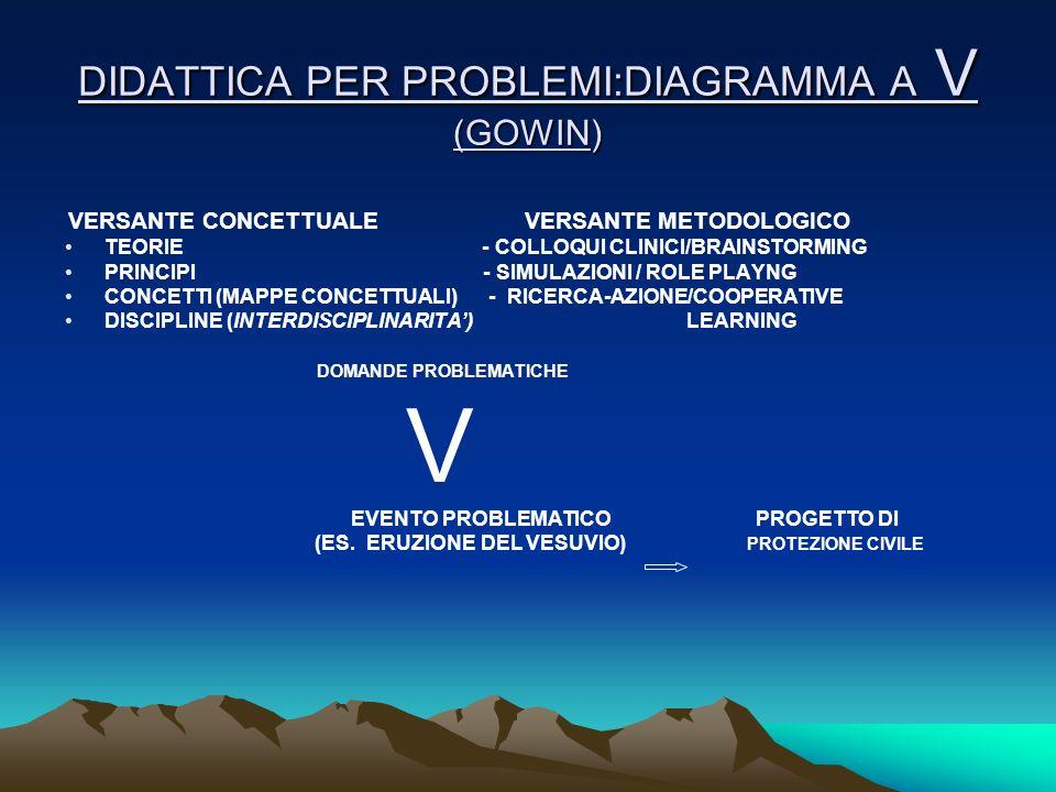 Diagramma a V dell Unità di Apprendimento PECUP DEL BAMBINO Versante teorico concettuale d omande V ersante metodologico focali Obiettivo (/i) gen.