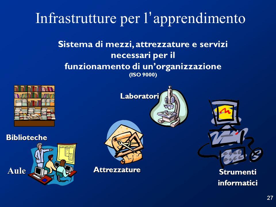 27 Infrastrutture per l apprendimentoAule Biblioteche Attrezzature Strumentiinformatici Laboratori Sistema di mezzi, attrezzature e servizi necessari