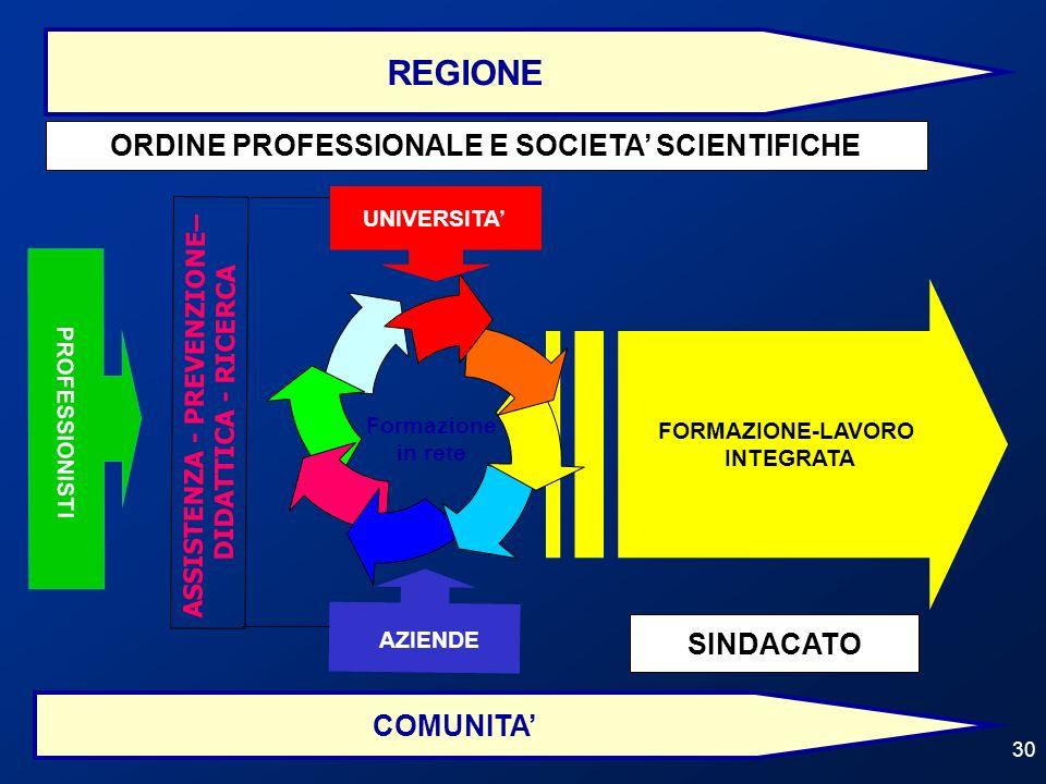 30 FORMAZIONE-LAVORO INTEGRATA Formazione in rete UNIVERSITA COMUNITA AZIENDE PROFESSIONISTI REGIONE ASSISTENZA - PREVENZIONE– DIDATTICA - RICERCA SIN