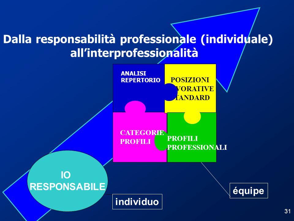 31 POSIZIONI LAVORATIVE STANDARD ANALISI REPERTORIO Dalla responsabilità professionale (individuale) allinterprofessionalità IO RESPONSABILE équipe in