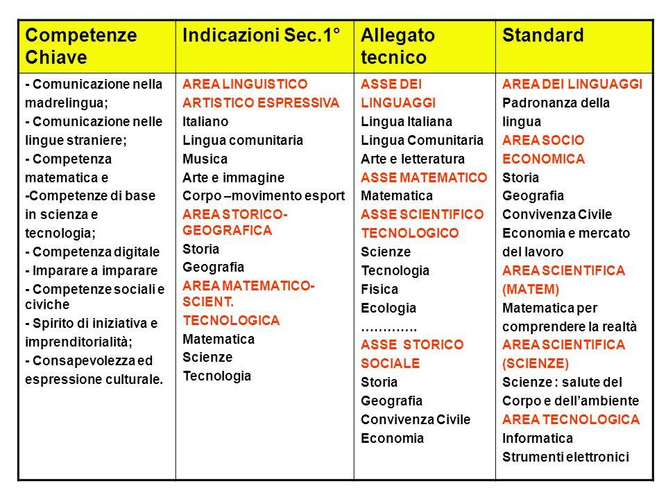 Competenze Chiave Indicazioni Sec.1°Allegato tecnico Standard - Comunicazione nella madrelingua; - Comunicazione nelle lingue straniere; - Competenza