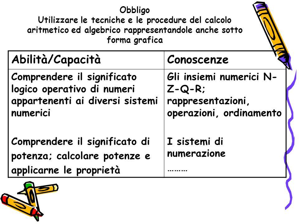 Obbligo Utilizzare le tecniche e le procedure del calcolo aritmetico ed algebrico rappresentandole anche sotto forma grafica Abilità/CapacitàConoscenz