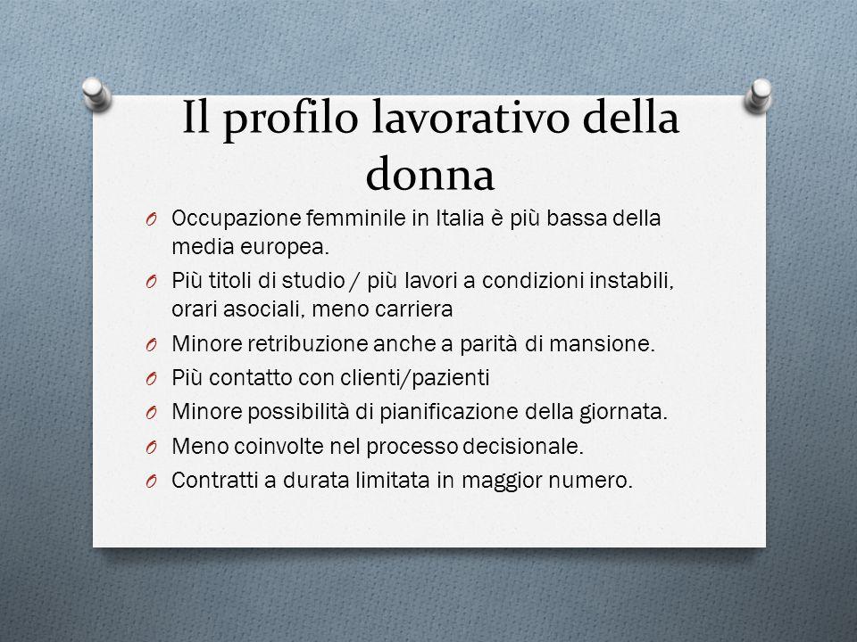 Il profilo lavorativo della donna O Occupazione femminile in Italia è più bassa della media europea. O Più titoli di studio / più lavori a condizioni
