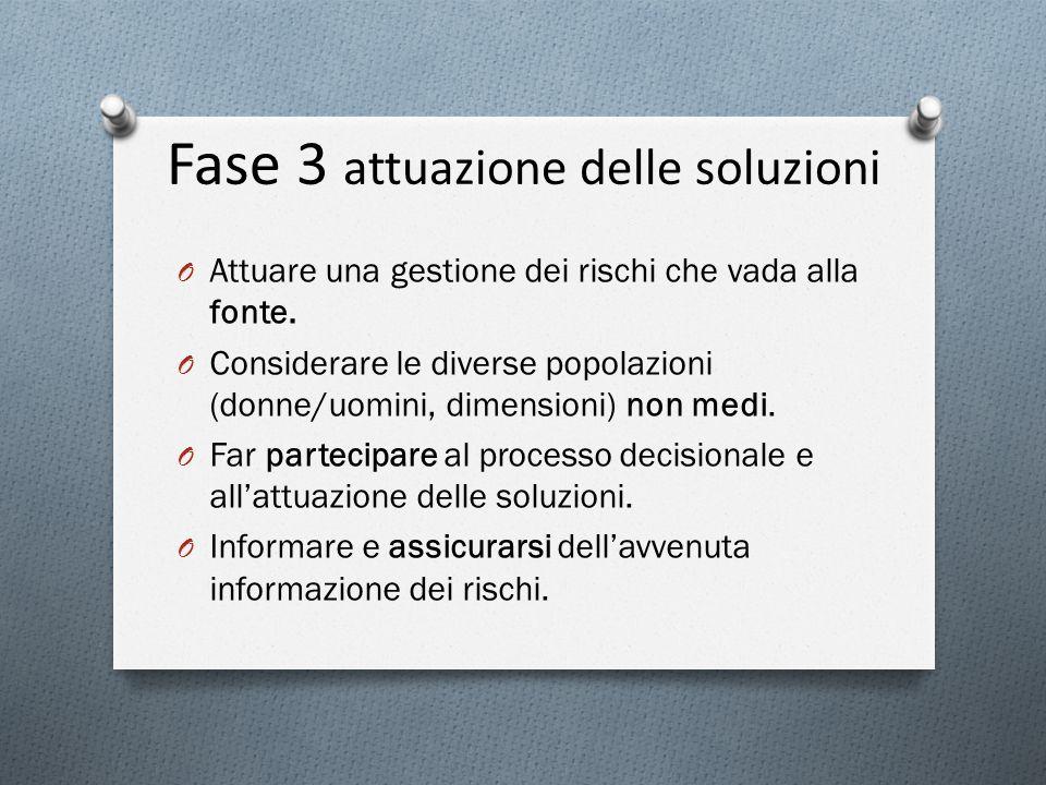 Fase 3 attuazione delle soluzioni O Attuare una gestione dei rischi che vada alla fonte. O Considerare le diverse popolazioni (donne/uomini, dimension