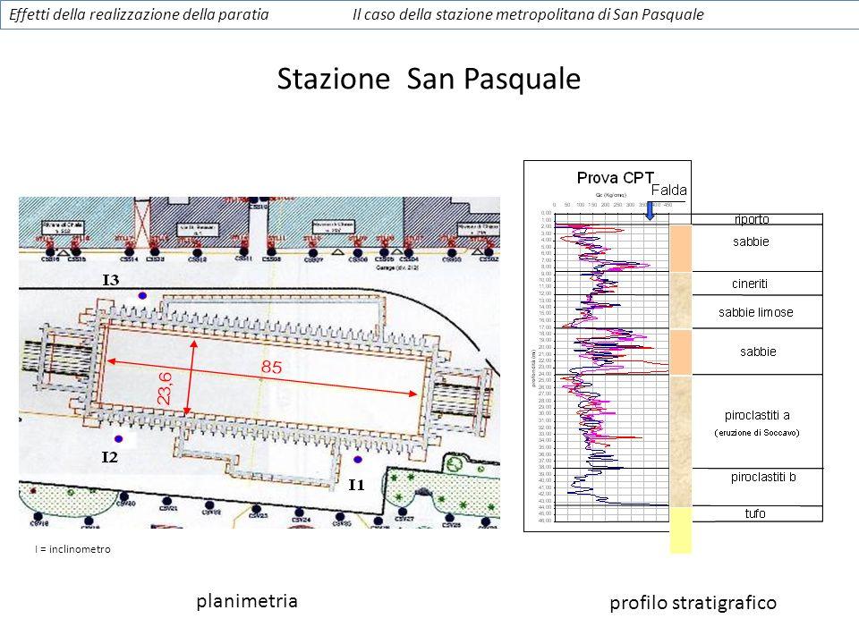 planimetria profilo stratigrafico I = inclinometro Effetti della realizzazione della paratiaIl caso della stazione metropolitana di San Pasquale