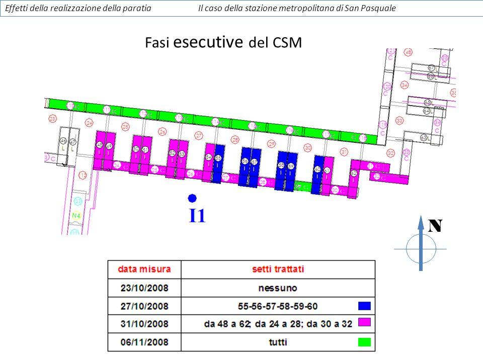 Fasi esecutive del CSM N Effetti della realizzazione della paratiaIl caso della stazione metropolitana di San Pasquale