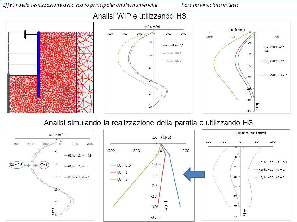 M (KN m / m) Analisi simulando la realizzazione della paratia e utilizzando HS Analisi WIP e utilizzando HS K0 = 0,5K0=1 Effetti della realizzazione d