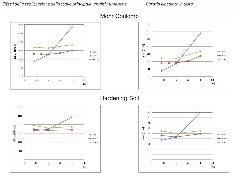 Mohr Coulomb Hardening Soil Effetti della realizzazione dello scavo principale: analisi numericheParatia vincolata in testa