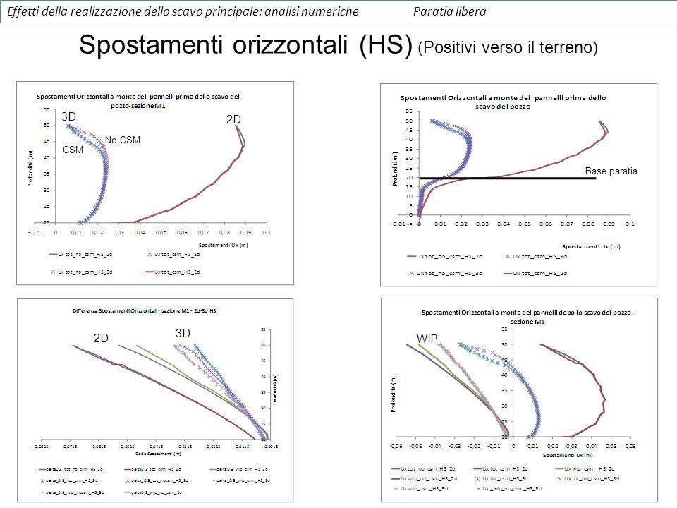 Base paratia Spostamenti orizzontali (HS) (Positivi verso il terreno) 2D 3D CSM No CSM WIP Effetti della realizzazione dello scavo principale: analisi