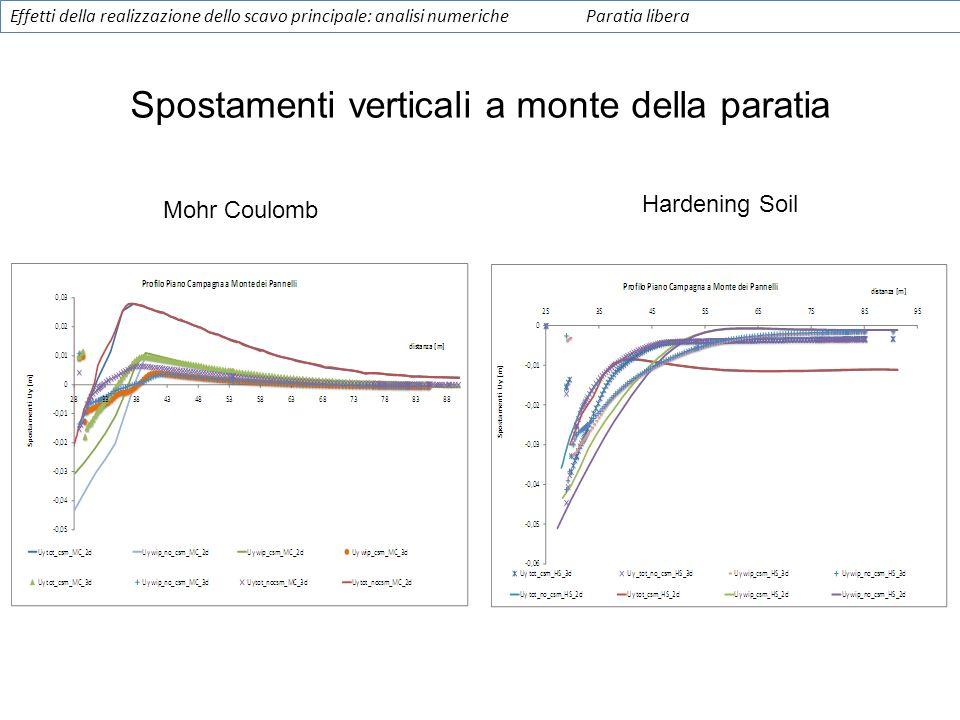 Spostamenti verticali a monte della paratia Mohr Coulomb Hardening Soil Effetti della realizzazione dello scavo principale: analisi numericheParatia l