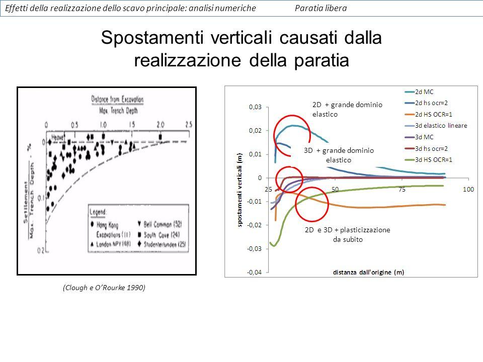 Spostamenti verticali causati dalla realizzazione della paratia Effetti della realizzazione dello scavo principale: analisi numericheParatia libera 2D