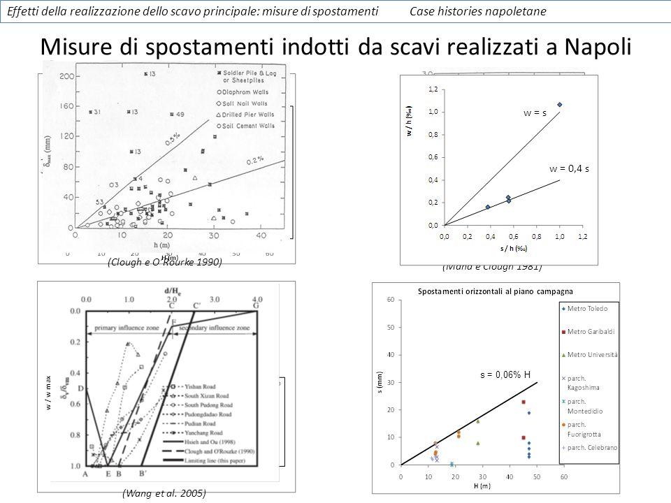 s = 0,1% H Effetti della realizzazione dello scavo principale: misure di spostamenti Case histories napoletane s = 0,06% H Misure di spostamenti indot