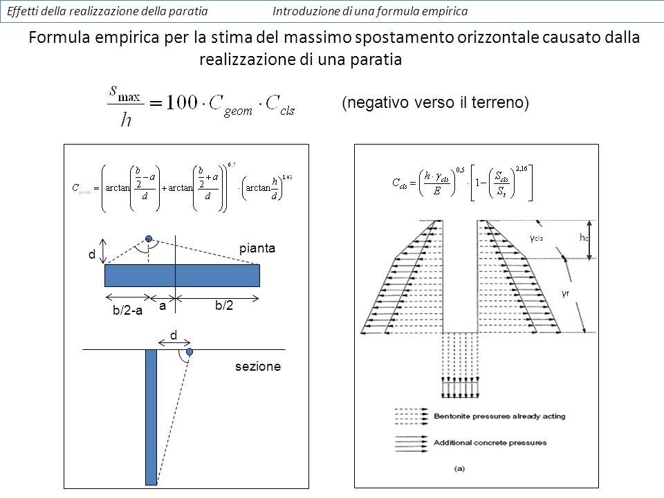 γ cls γfγf hchc (negativo verso il terreno) a b/2 pianta d sezione d b/2-a Effetti della realizzazione della paratiaIntroduzione di una formula empiri