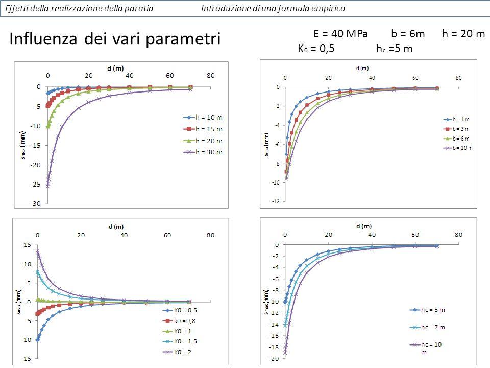 Influenza dei vari parametri Effetti della realizzazione della paratiaIntroduzione di una formula empirica E = 40 MPa b = 6m h = 20 m K 0 = 0,5 h c =5