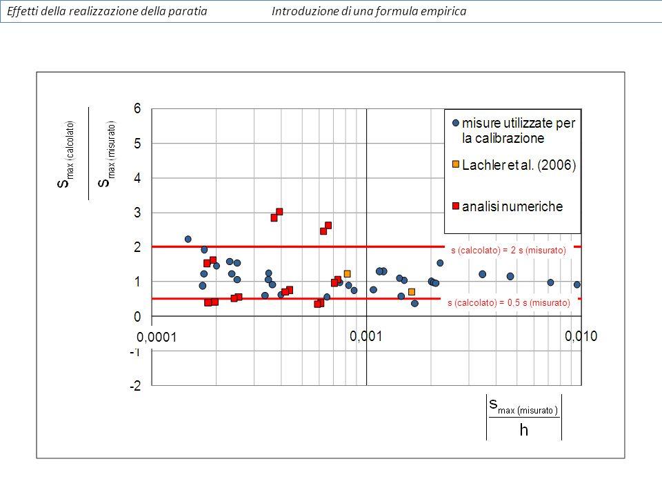s (calcolato) = 2 s (misurato) s (calcolato) = 0,5 s (misurato) Effetti della realizzazione della paratiaIntroduzione di una formula empirica 0,0001