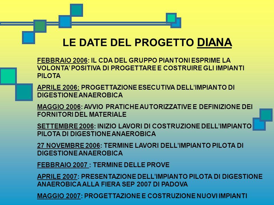LE DATE DEL PROGETTO DIANA FEBBRAIO 2006: IL CDA DEL GRUPPO PIANTONI ESPRIME LA VOLONTA POSITIVA DI PROGETTARE E COSTRUIRE GLI IMPIANTI PILOTA APRILE 2006: PROGETTAZIONE ESECUTIVA DELLIMPIANTO DI DIGESTIONE ANAEROBICA MAGGIO 2006: AVVIO PRATICHE AUTORIZZATIVE E DEFINIZIONE DEI FORNITORI DEL MATERIALE SETTEMBRE 2006: INIZIO LAVORI DI COSTRUZIONE DELLIMPIANTO PILOTA DI DIGESTIONE ANAEROBICA 27 NOVEMBRE 2006: TERMINE LAVORI DELLIMPIANTO PILOTA DI DIGESTIONE ANAEROBICA FEBBRAIO 2007 : TERMINE DELLE PROVE APRILE 2007: PRESENTAZIONE DELLIMPIANTO PILOTA DI DIGESTIONE ANAEROBICA ALLA FIERA SEP 2007 DI PADOVA MAGGIO 2007: PROGETTAZIONE E COSTRUZIONE NUOVI IMPIANTI