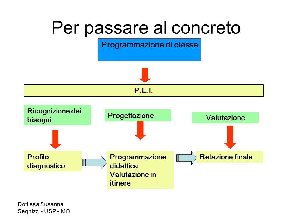 Dott.ssa Susanna Seghizzi - USP - MO Per passare al concreto Programmazione di classe P.E.I. Ricognizione dei bisogni Progettazione Valutazione Profil