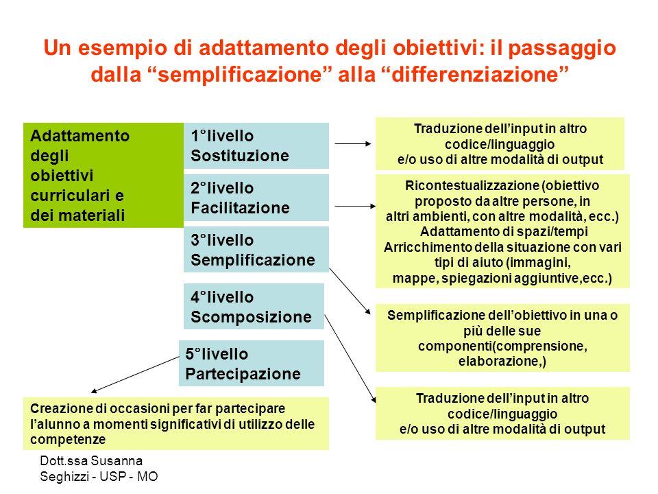 Dott.ssa Susanna Seghizzi - USP - MO Un esempio di adattamento degli obiettivi: il passaggio dalla semplificazione alla differenziazione Adattamento d