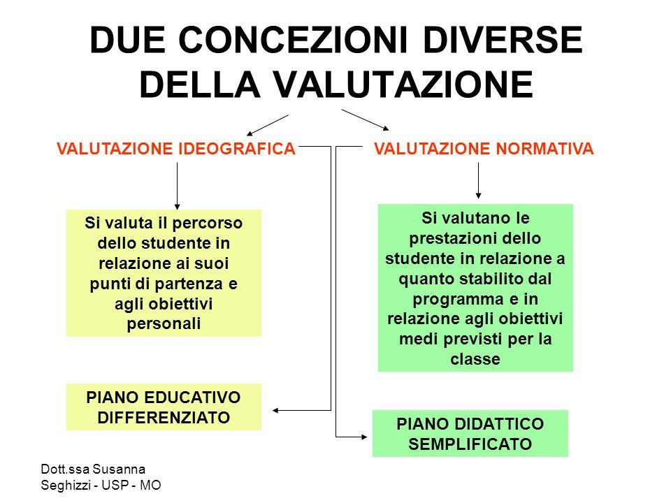 Dott.ssa Susanna Seghizzi - USP - MO DUE CONCEZIONI DIVERSE DELLA VALUTAZIONE VALUTAZIONE IDEOGRAFICAVALUTAZIONE NORMATIVA Si valuta il percorso dello
