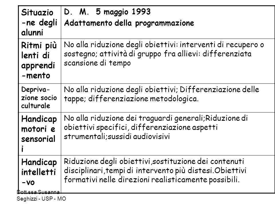 Dott.ssa Susanna Seghizzi - USP - MO Situazio -ne degli alunni D. M. 5 maggio 1993 Adattamento della programmazione Ritmi più lenti di apprendi -mento