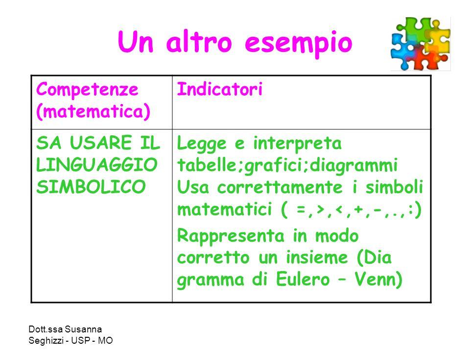 Dott.ssa Susanna Seghizzi - USP - MO Un altro esempio Competenze (matematica) Indicatori SA USARE IL LINGUAGGIO SIMBOLICO Legge e interpreta tabelle;grafici;diagrammi Usa correttamente i simboli matematici ( =,>,<,+,-,.,:) Rappresenta in modo corretto un insieme (Dia gramma di Eulero – Venn)