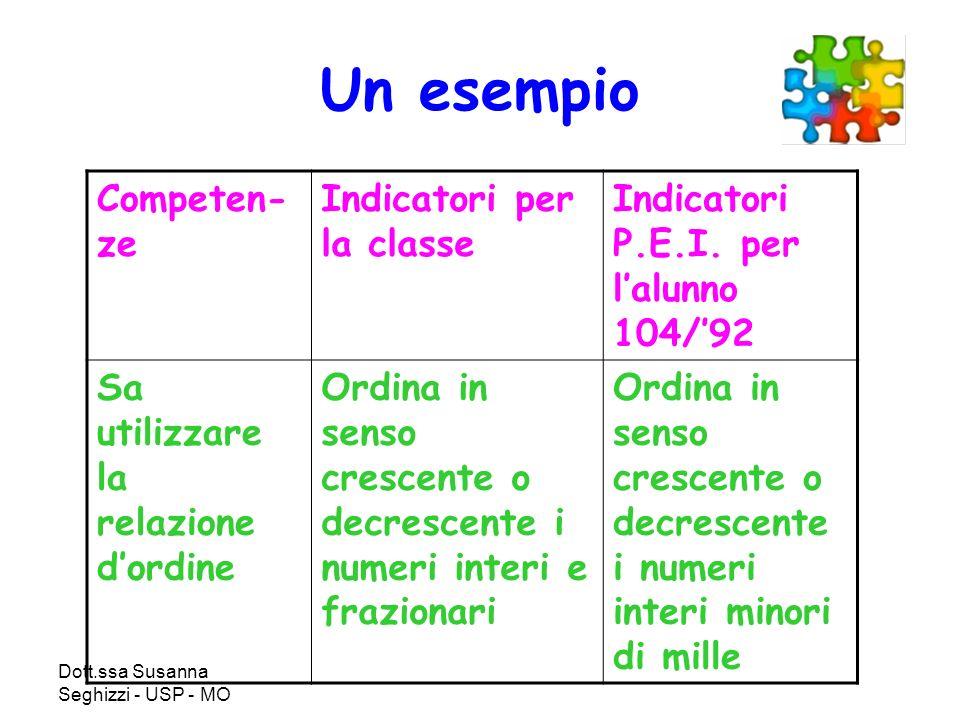 Dott.ssa Susanna Seghizzi - USP - MO Un esempio Competen- ze Indicatori per la classe Indicatori P.E.I. per lalunno 104/92 Sa utilizzare la relazione