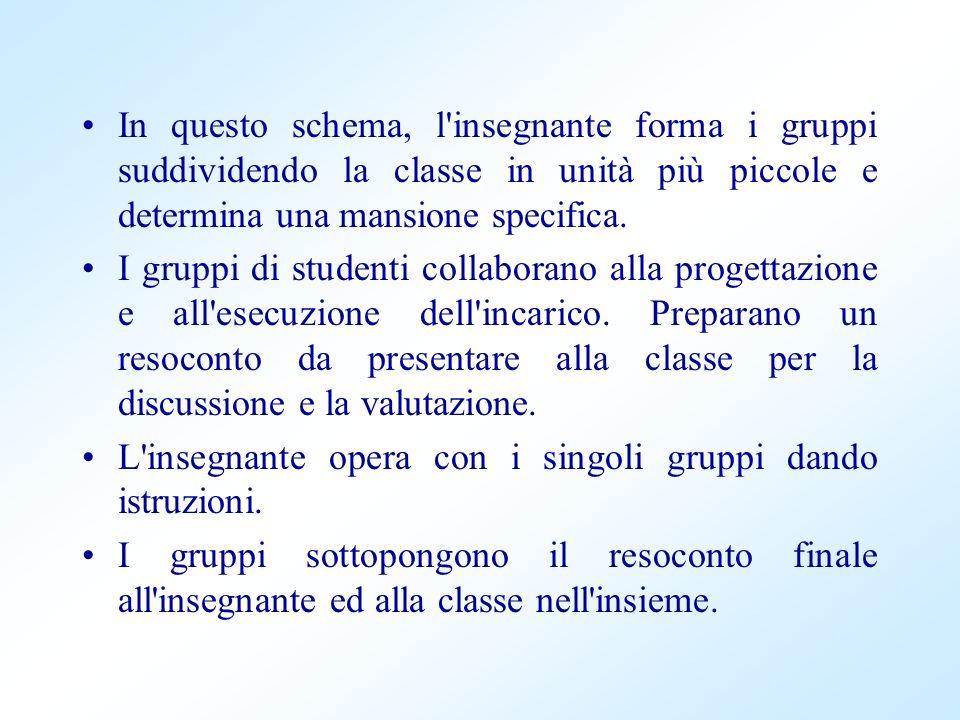In questo schema, l'insegnante forma i gruppi suddividendo la classe in unità più piccole e determina una mansione specifica. I gruppi di studenti col