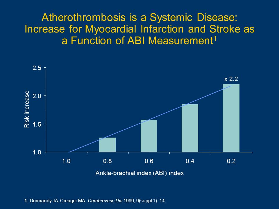 1. Dormandy JA, Creager MA. Cerebrovasc Dis 1999; 9(suppl 1): 14. Atherothrombosis is a Systemic Disease: Increase for Myocardial Infarction and Strok