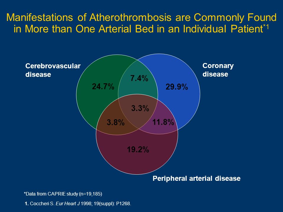 Manifestations of Atherothrombosis are Commonly Found in More than One Arterial Bed in an Individual Patient *1 1. Coccheri S. Eur Heart J 1998; 19(su