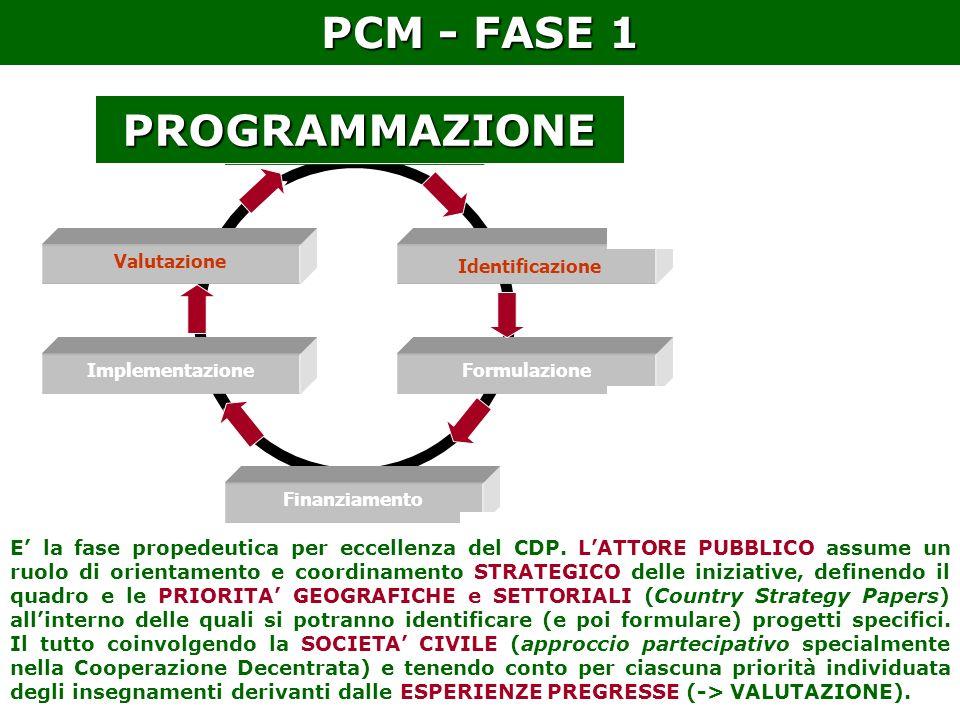Programmazione Identificazione Formulazione Finanziamento Implementazione Valutazione IL CICLO DI PROGETTO – Quadro di sintesi PCM - FASE 1 E la fase propedeutica per eccellenza del CDP.