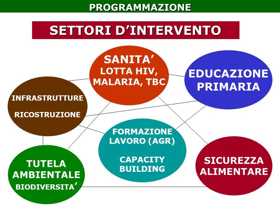 SANITA LOTTA HIV, MALARIA, TBC SETTORI DINTERVENTO INFRASTRUTTURE RICOSTRUZIONE TUTELA AMBIENTALE BIODIVERSITA FORMAZIONE LAVORO (AGR) CAPACITY BUILDING SICUREZZA ALIMENTARE EDUCAZIONE PRIMARIAPROGRAMMAZIONE