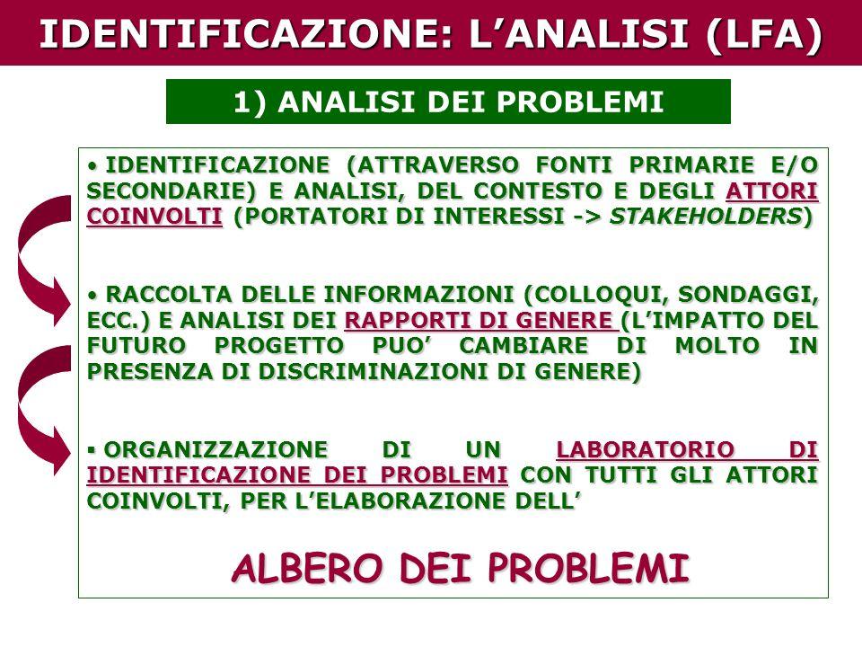 IDENTIFICAZIONE: LANALISI (LFA) 1) ANALISI DEI PROBLEMI IDENTIFICAZIONE (ATTRAVERSO FONTI PRIMARIE E/O SECONDARIE) E ANALISI, DEL CONTESTO E DEGLI ATTORI COINVOLTI (PORTATORI DI INTERESSI -> STAKEHOLDERS) IDENTIFICAZIONE (ATTRAVERSO FONTI PRIMARIE E/O SECONDARIE) E ANALISI, DEL CONTESTO E DEGLI ATTORI COINVOLTI (PORTATORI DI INTERESSI -> STAKEHOLDERS) RACCOLTA DELLE INFORMAZIONI (COLLOQUI, SONDAGGI, ECC.) E ANALISI DEI RAPPORTI DI GENERE (LIMPATTO DEL FUTURO PROGETTO PUO CAMBIARE DI MOLTO IN PRESENZA DI DISCRIMINAZIONI DI GENERE) RACCOLTA DELLE INFORMAZIONI (COLLOQUI, SONDAGGI, ECC.) E ANALISI DEI RAPPORTI DI GENERE (LIMPATTO DEL FUTURO PROGETTO PUO CAMBIARE DI MOLTO IN PRESENZA DI DISCRIMINAZIONI DI GENERE) ORGANIZZAZIONE DI UN LABORATORIO DI IDENTIFICAZIONE DEI PROBLEMI CON TUTTI GLI ATTORI COINVOLTI, PER LELABORAZIONE DELL ORGANIZZAZIONE DI UN LABORATORIO DI IDENTIFICAZIONE DEI PROBLEMI CON TUTTI GLI ATTORI COINVOLTI, PER LELABORAZIONE DELL ALBERO DEI PROBLEMI ALBERO DEI PROBLEMI