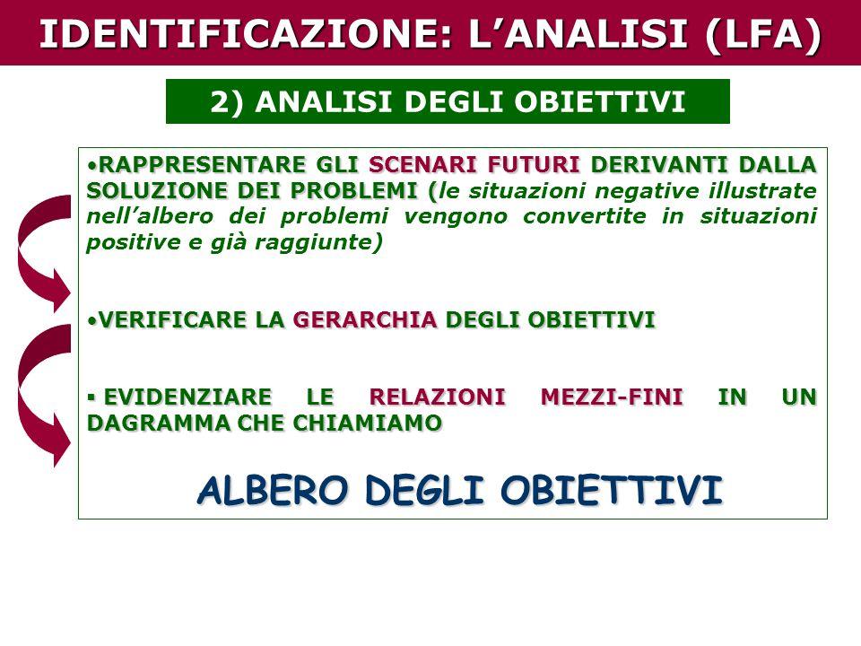 IDENTIFICAZIONE: LANALISI (LFA) 2) ANALISI DEGLI OBIETTIVI RAPPRESENTARE GLI SCENARI FUTURI DERIVANTI DALLA SOLUZIONE DEI PROBLEMI (RAPPRESENTARE GLI SCENARI FUTURI DERIVANTI DALLA SOLUZIONE DEI PROBLEMI (le situazioni negative illustrate nellalbero dei problemi vengono convertite in situazioni positive e già raggiunte) VERIFICARE LA GERARCHIA DEGLI OBIETTIVIVERIFICARE LA GERARCHIA DEGLI OBIETTIVI EVIDENZIARE LE RELAZIONI MEZZI-FINI IN UN DAGRAMMA CHE CHIAMIAMO EVIDENZIARE LE RELAZIONI MEZZI-FINI IN UN DAGRAMMA CHE CHIAMIAMO ALBERO DEGLI OBIETTIVI ALBERO DEGLI OBIETTIVI