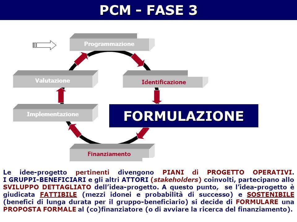 Programmazione Identificazione Formulazione Finanziamento Implementazione Valutazione IL CICLO DI PROGETTO – Quadro di sintesi PCM - FASE 3 Le idee-progetto pertinenti divengono PIANI di PROGETTO OPERATIVI.