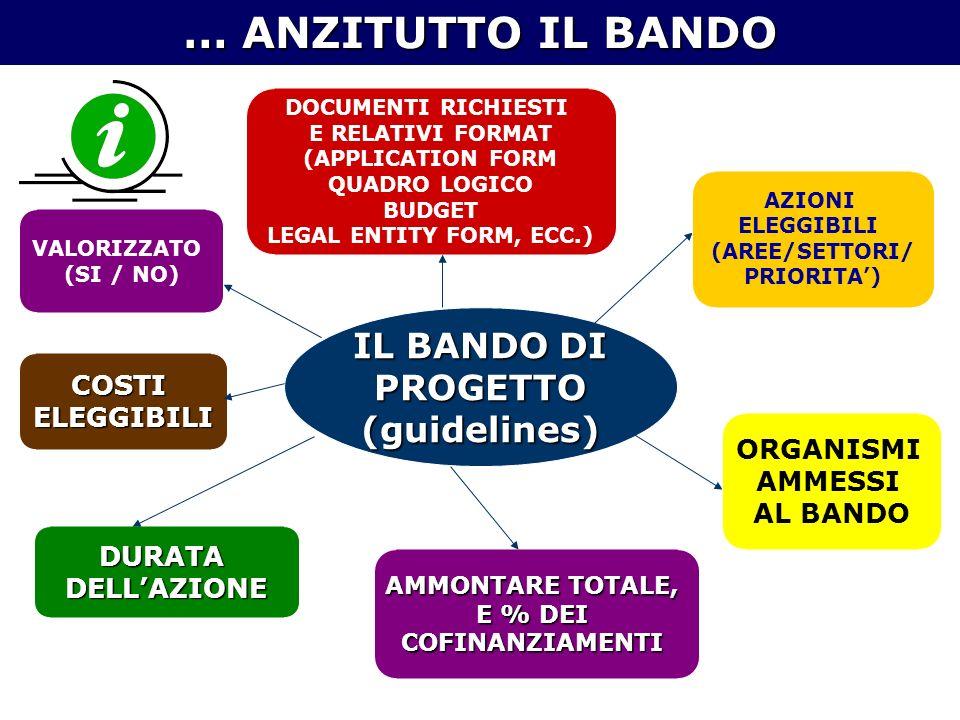 IL BANDO DI PROGETTO(guidelines) AZIONI ELEGGIBILI (AREE/SETTORI/ PRIORITA) ORGANISMI AMMESSI AL BANDO AMMONTARE TOTALE, E % DEI COFINANZIAMENTI DURATADELLAZIONE COSTIELEGGIBILI DOCUMENTI RICHIESTI E RELATIVI FORMAT (APPLICATION FORM QUADRO LOGICO BUDGET LEGAL ENTITY FORM, ECC.) VALORIZZATO (SI / NO) … ANZITUTTO IL BANDO