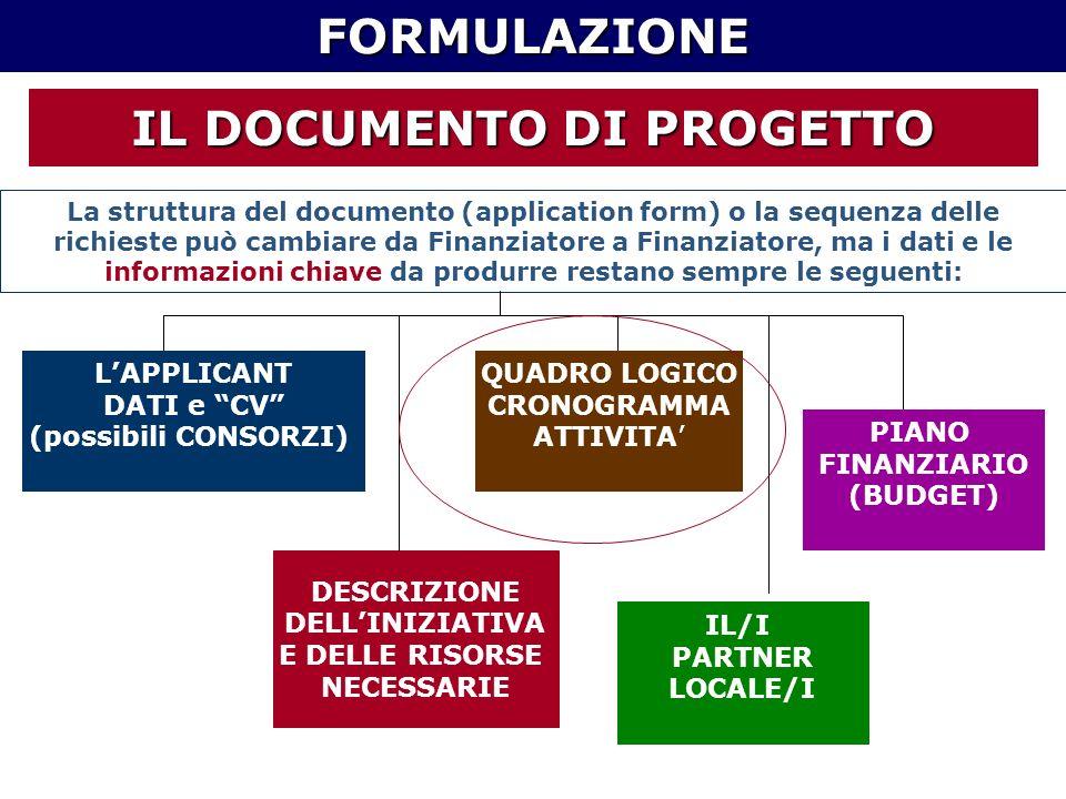 rFORMULAZIONE IL DOCUMENTO DI PROGETTO LAPPLICANT DATI e CV (possibili CONSORZI) DESCRIZIONE DELLINIZIATIVA E DELLE RISORSE NECESSARIE QUADRO LOGICO CRONOGRAMMA ATTIVITA IL/I PARTNER LOCALE/I PIANO FINANZIARIO (BUDGET) La struttura del documento (application form) o la sequenza delle richieste può cambiare da Finanziatore a Finanziatore, ma i dati e le informazioni chiave da produrre restano sempre le seguenti: