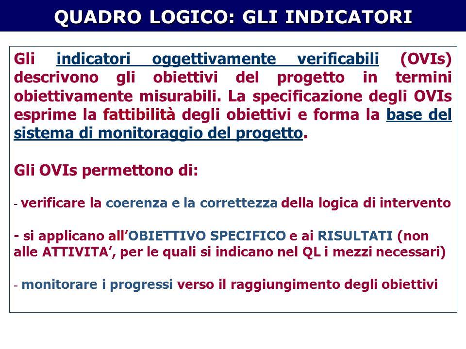 Gli indicatori oggettivamente verificabili (OVIs) descrivono gli obiettivi del progetto in termini obiettivamente misurabili.