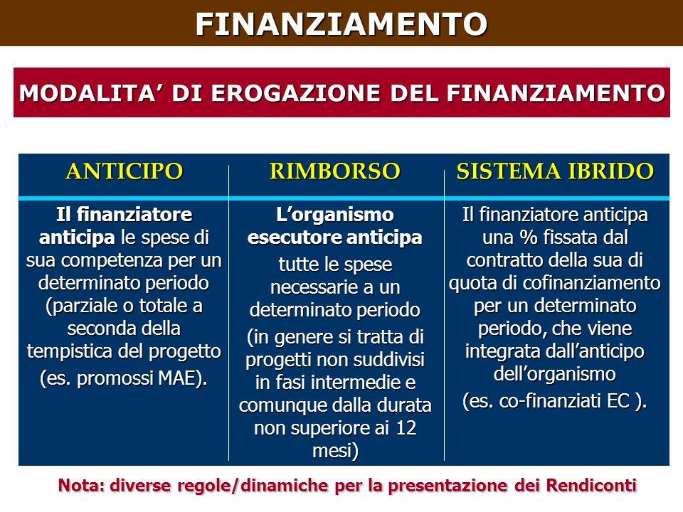 ANTICIPORIMBORSO SISTEMA IBRIDO Il finanziatore anticipa le spese di sua competenza per un determinato periodo (parziale o totale a seconda della tempistica del progetto (es.